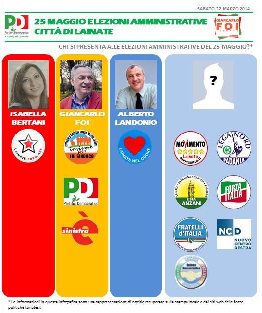 i candidati